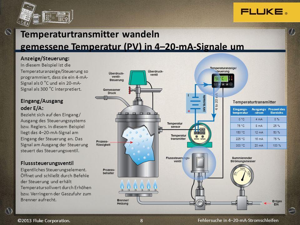 Fehlersuche in 4–20-mA-Stromschleifen 8©2013 Fluke Corporation. Anzeige/Steuerung: In diesem Beispiel ist die Temperaturanzeige/Steuerung so programmi