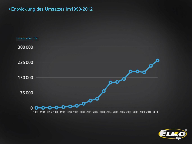 Entwicklung des Umsatzes im1993-2012 Umsatz in Tsd. CZK