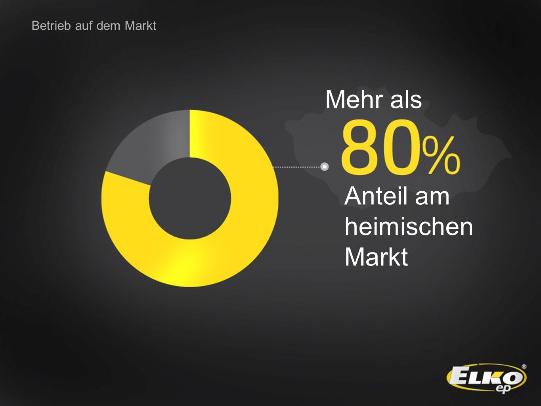 Anteil am heimischen Markt Betrieb auf dem Markt Mehr als