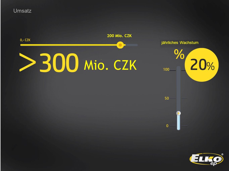 Umsatz jährliches Wachstum Mio. CZK 200 Mio. CZK