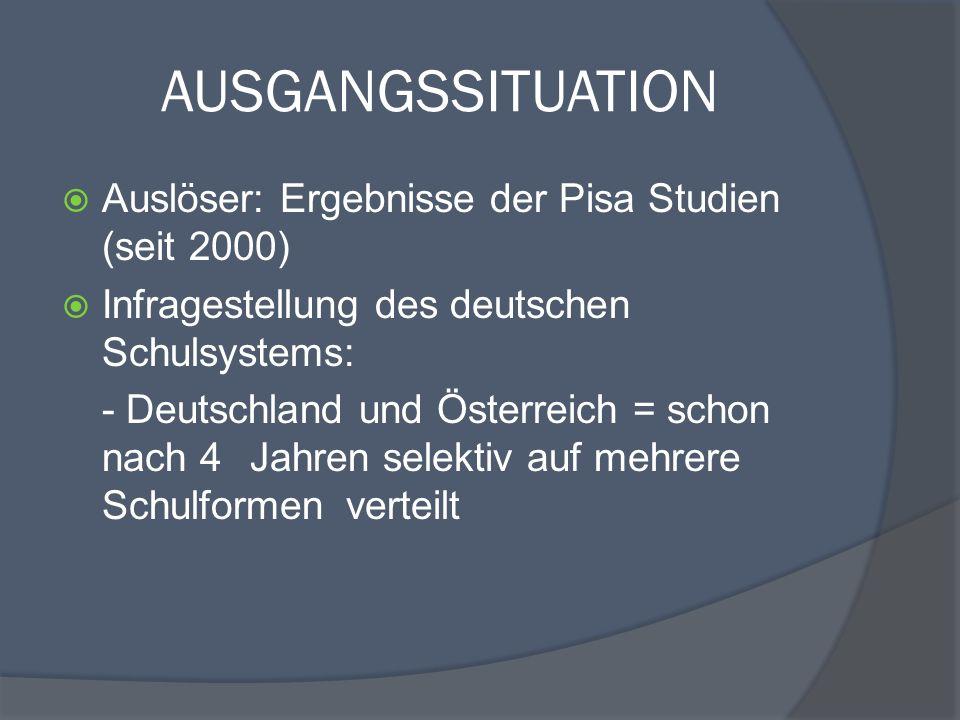 AUSGANGSSITUATION Auslöser: Ergebnisse der Pisa Studien (seit 2000) Infragestellung des deutschen Schulsystems: - Deutschland und Österreich = schon n