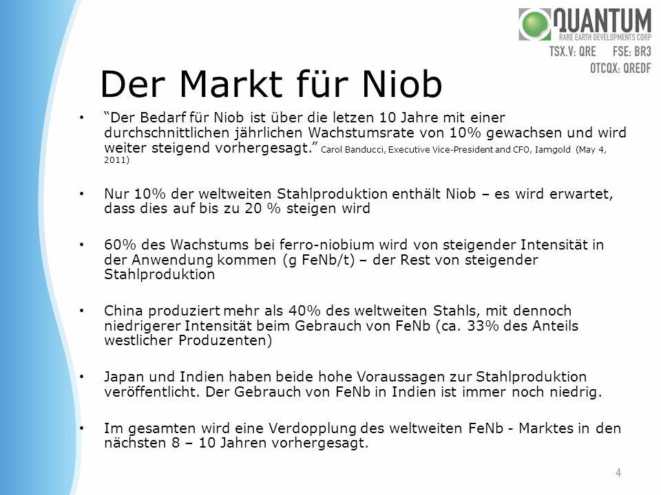 Der Markt für Niob Der Bedarf für Niob ist über die letzen 10 Jahre mit einer durchschnittlichen jährlichen Wachstumsrate von 10% gewachsen und wird w