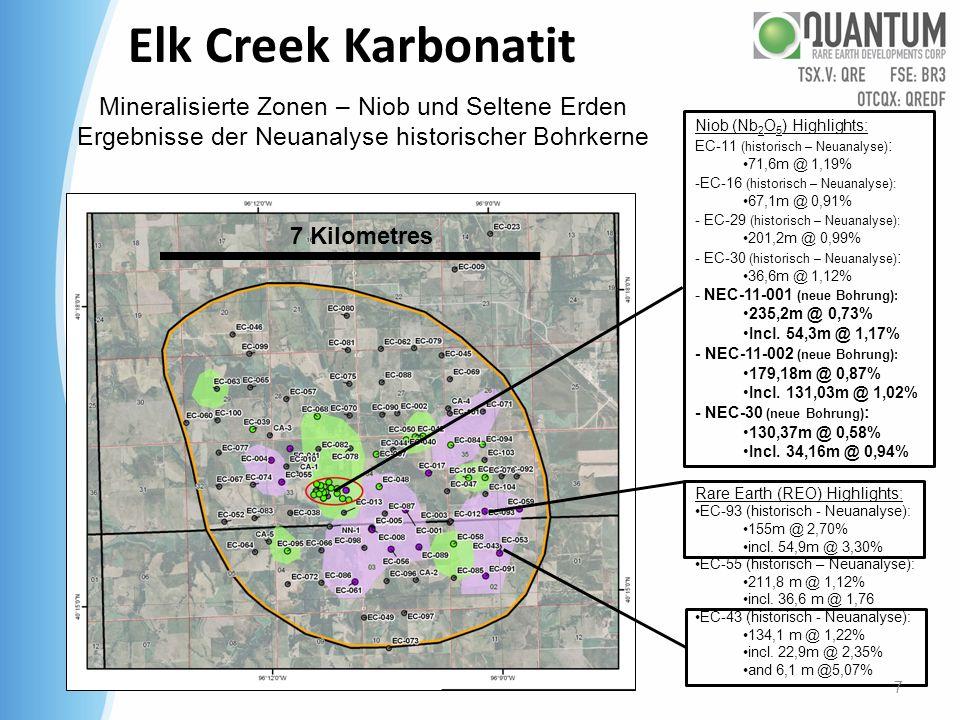 Elk Creek Karbonatit Mineralisierte Zonen – Niob und Seltene Erden Ergebnisse der Neuanalyse historischer Bohrkerne Niob (Nb 2 O 5 ) Highlights: EC-11