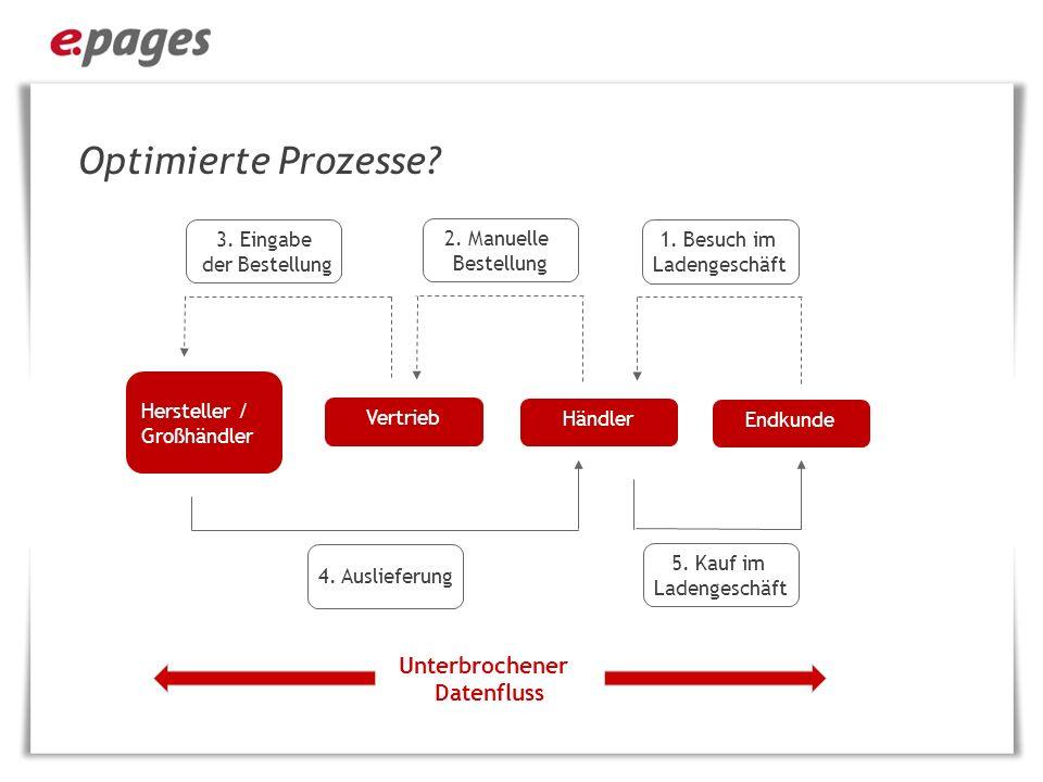 Optimierte Prozesse.