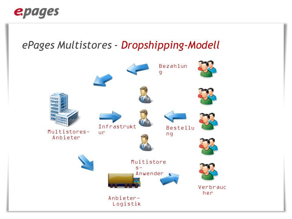 ePages Multistores - Dropshipping-Modell ·Der Warenkorb wird automatisiert an das zentrale E-Commerce-System übergeben ·Lieferung der Waren, Abrechnung, und Mahnwesen erfolgen durch den Multistores-Anbieter ·Der Händler kann keine eigenen Produkte im Multistores anlegen ·Änderung der Produktinformationen nur durch den Multistores- Anbieter