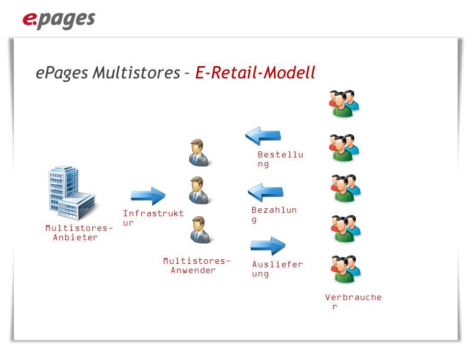 ePages Multistores – E-Retail-Modell ·Lieferung, Abrechnung, Mahnwesen erfolgen durch den Multistores-Händler ·Optional: erfolgt der Checkout im Multistores ·Optional kann der Händler eigenen Produkte im Multistores anlegen ·Optional können die Produktinformationen durch den Multistores-Händler geändert werden