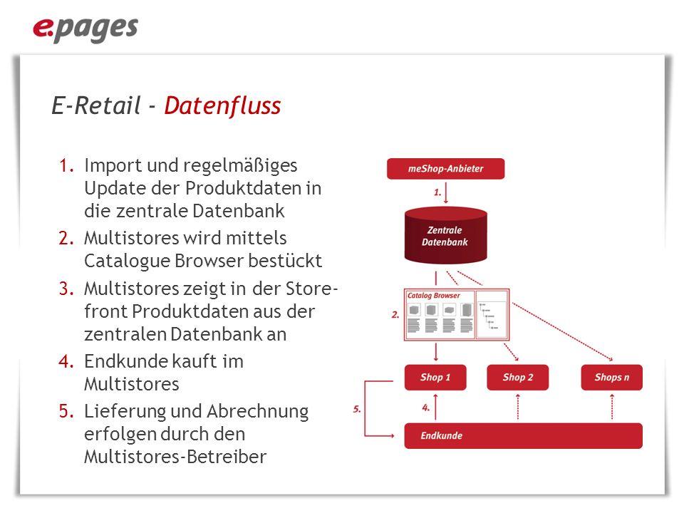 E-Retail – Provisionierung/Rabatte 1.Bestellung im Multistores 2.Warenlieferung und Abrechnung durch den Multistores-Händler 3.Abrechnung der Waren gemäß den vereinbarten Konditionen