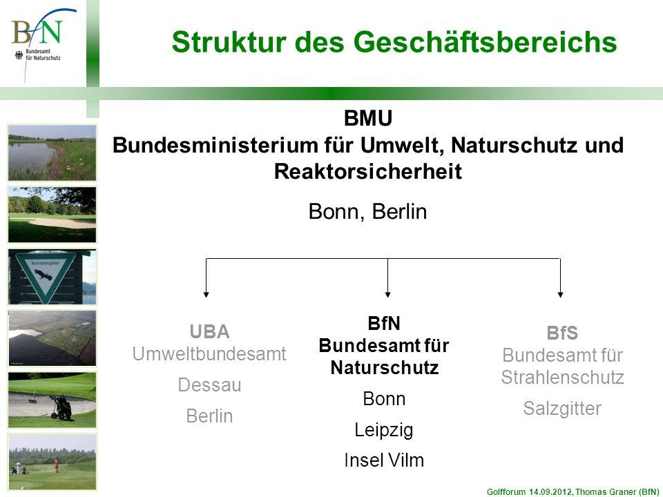 Aufgaben Das BfN...berät die Bundesregierung nimmt Aufgaben im Vollzug des int.