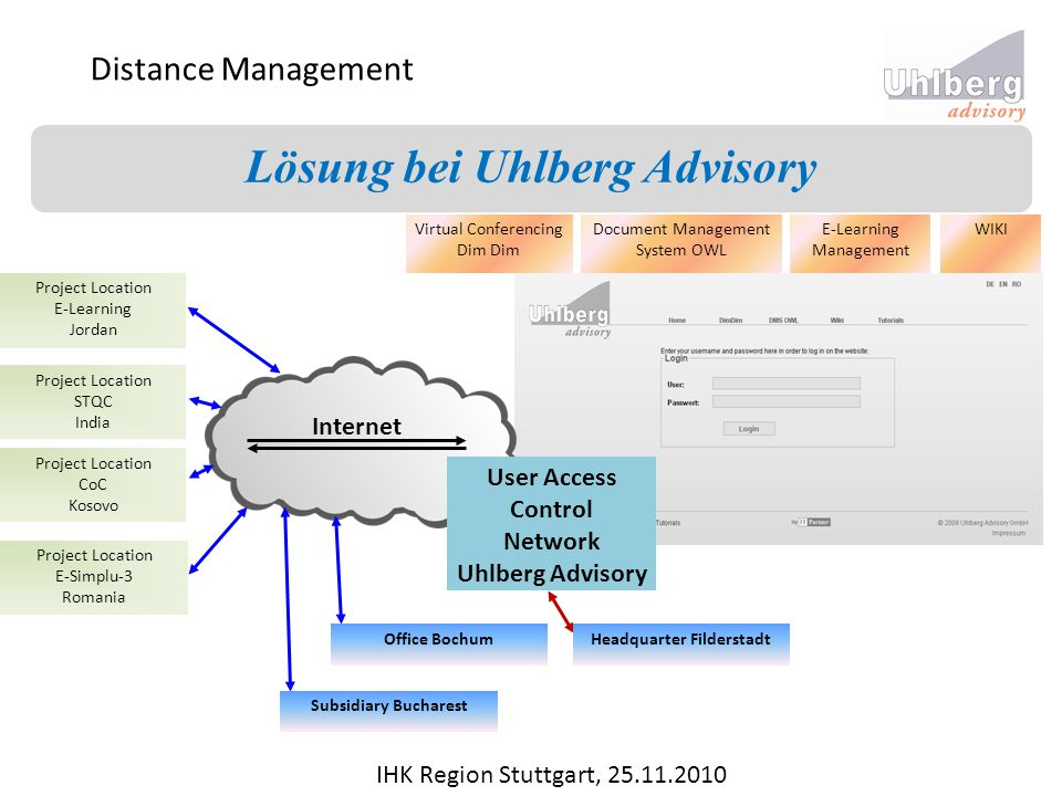 Distance Management Lösung bei Uhlberg Advisory IHK Region Stuttgart, 25.11.2010 User Access Control Network Uhlberg Advisory Project Location E-Simplu-3 Romania Project Location CoC Kosovo Project Location STQC India Project Location E-Learning Jordan Virtual Conferencing Dim Document Management System OWL WIKI Internet E-Learning Management Headquarter FilderstadtOffice Bochum Subsidiary Bucharest