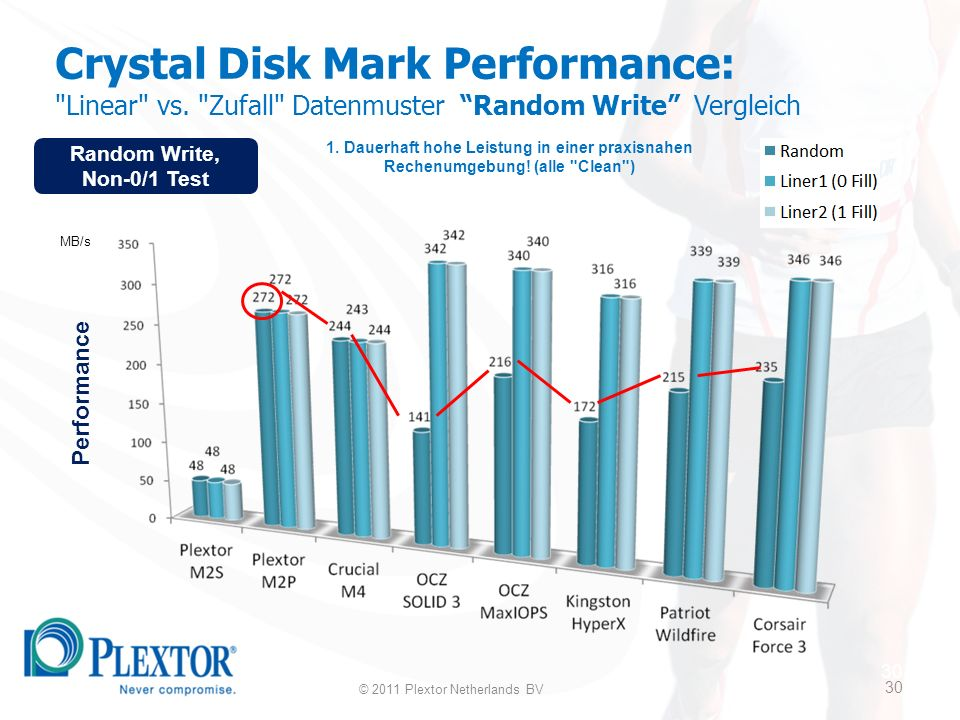 30 Crystal Disk Mark Performance: Linear vs. Zufall Datenmuster Random Write Vergleich 1.