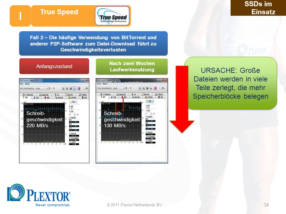 34 Anfangszustand Nach zwei Wochen Laufwerksnutzung Fall 2 – Die häufige Verwendung von BitTorrent und anderer P2P-Software zum Datei-Download führt zu Geschwindigkeitsverlusten Schreib- geschwindigkeit: 130 MB/s Schreib- geschwindigkeit: 220 MB/s SSDs im Einsatz True Speed URSACHE: Große Dateien werden in viele Teile zerlegt, die mehr Speicherblöcke belegen © 2011 Plextor Netherlands BV 34 I