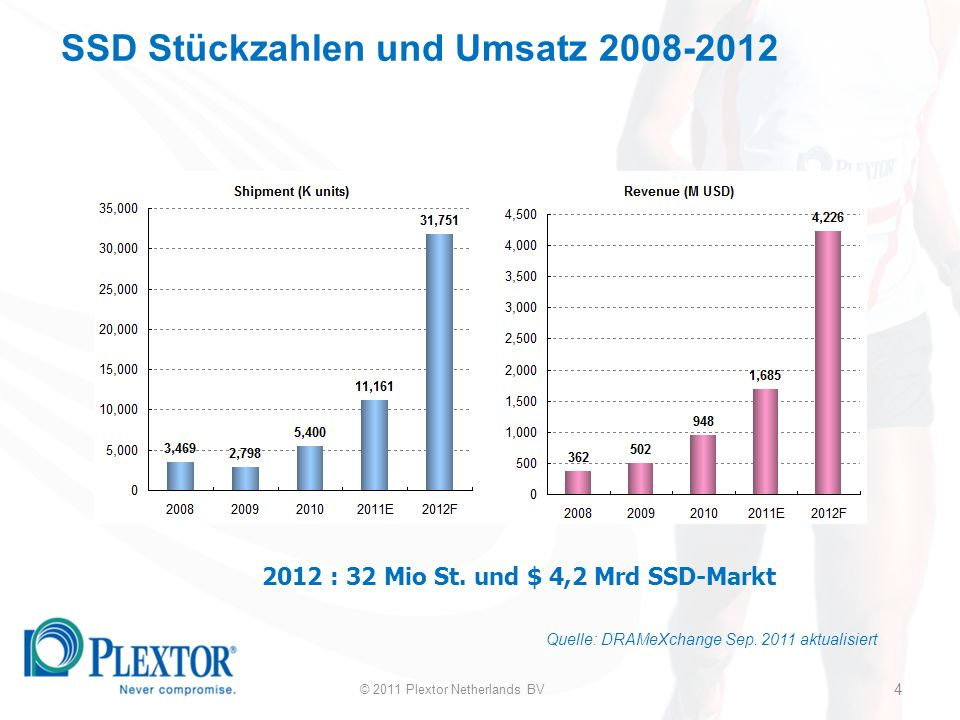 15 2011 H2 Plextor SSD Roadmap 2012 H1 2012 H2 Marvell VG 32 nm Toggle 128/256 GB Marvell VG 24 nm Toggle 128/256 Marvell MN 19 nm Toggle MLC M2P M3 Marvell VG 24 nm Toggle Inkl..64 GB / 512 GB M3 Marvell Monet 24 nm TLC P M V Marvell VG 24 nm Toggle Upgrade F/W von M3 M3 Upgrade TBD © 2011 Plextor Netherlands BV 15 Marvell MN 20 nm ONFI TBD PC-System Laufwerklösungen PC-System Laufwerklösungen