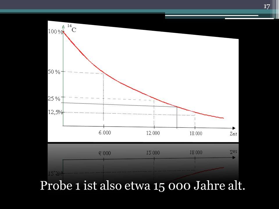 Probe 1 ist also etwa 15 000 Jahre alt. 17