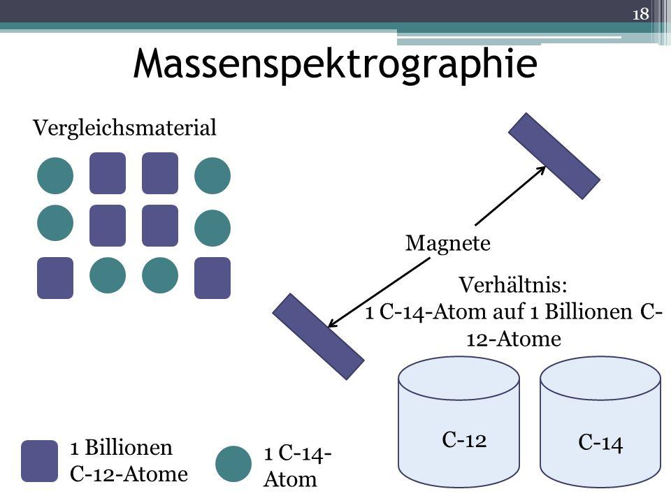 1 Billionen C-12-Atome 1 C-14- Atom Magnete Vergleichsmaterial Verhältnis: 1 C-14-Atom auf 1 Billionen C- 12-Atome C-12 C-14 Massenspektrographie 18