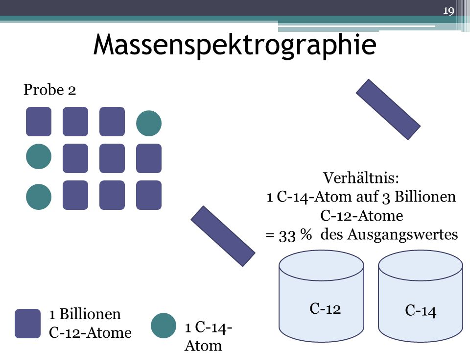 Massenspektrographie 1 Billionen C-12-Atome 1 C-14- Atom Probe 2 Verhältnis: 1 C-14-Atom auf 3 Billionen C-12-Atome = 33 % des Ausgangswertes C-12 C-1