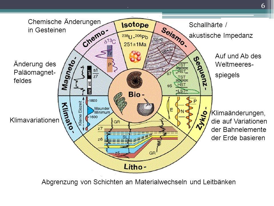 Abgrenzung von Schichten an Materialwechseln und Leitbänken Klimaänderungen, die auf Variationen der Bahnelemente der Erde basieren Klimavariationen A