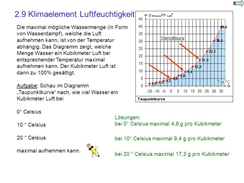 Die maximal mögliche Wassermenge (in Form von Wasserdampf), welche die Luft aufnehmen kann, ist von der Temperatur abhängig. Das Diagramm zeigt, welch