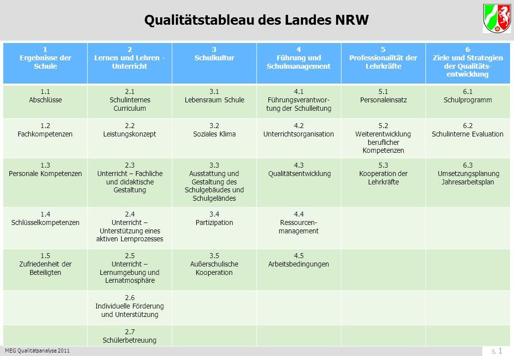 S. 11 MEG Qualitätsanalyse 2011 zurück Qualitäts-Bereich 2: Lernen und Lehren - Unterricht