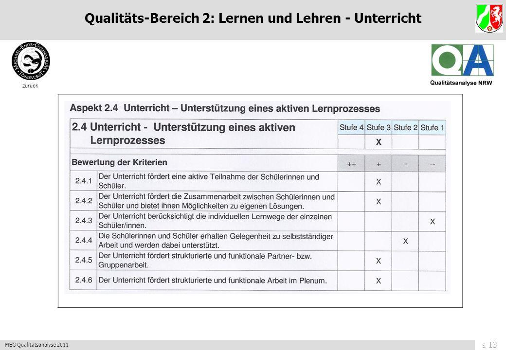 S. 12 MEG Qualitätsanalyse 2011 zurück Qualitäts-Bereich 2: Lernen und Lehren - Unterricht