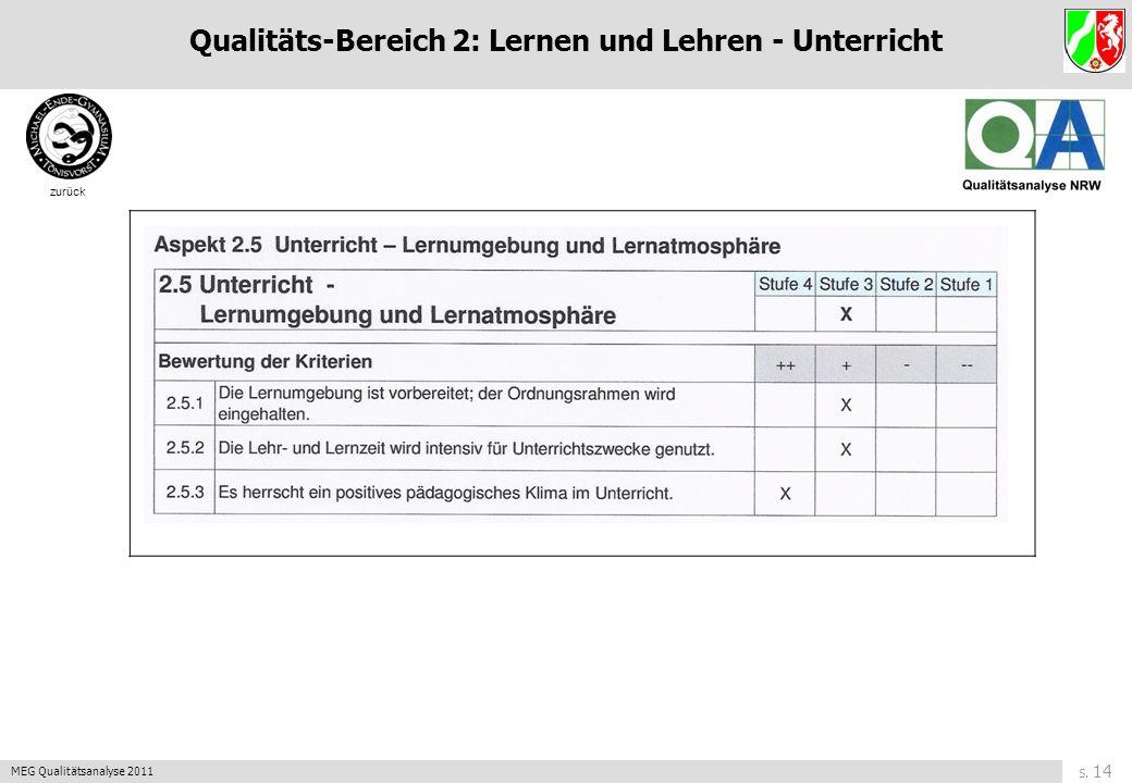 S. 13 MEG Qualitätsanalyse 2011 zurück Qualitäts-Bereich 2: Lernen und Lehren - Unterricht