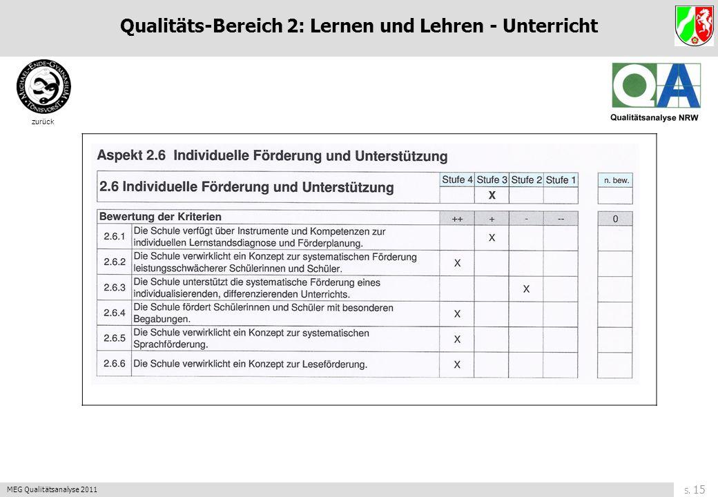 S. 14 MEG Qualitätsanalyse 2011 zurück Qualitäts-Bereich 2: Lernen und Lehren - Unterricht