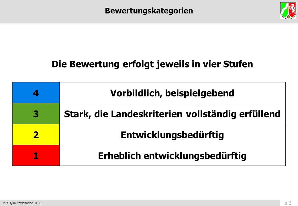 S. 1 MEG Qualitätsanalyse 2011 zurück Qualitätstableau des Landes NRW 1 Ergebnisse der Schule 2 Lernen und Lehren - Unterricht 3 Schulkultur 4 Führung