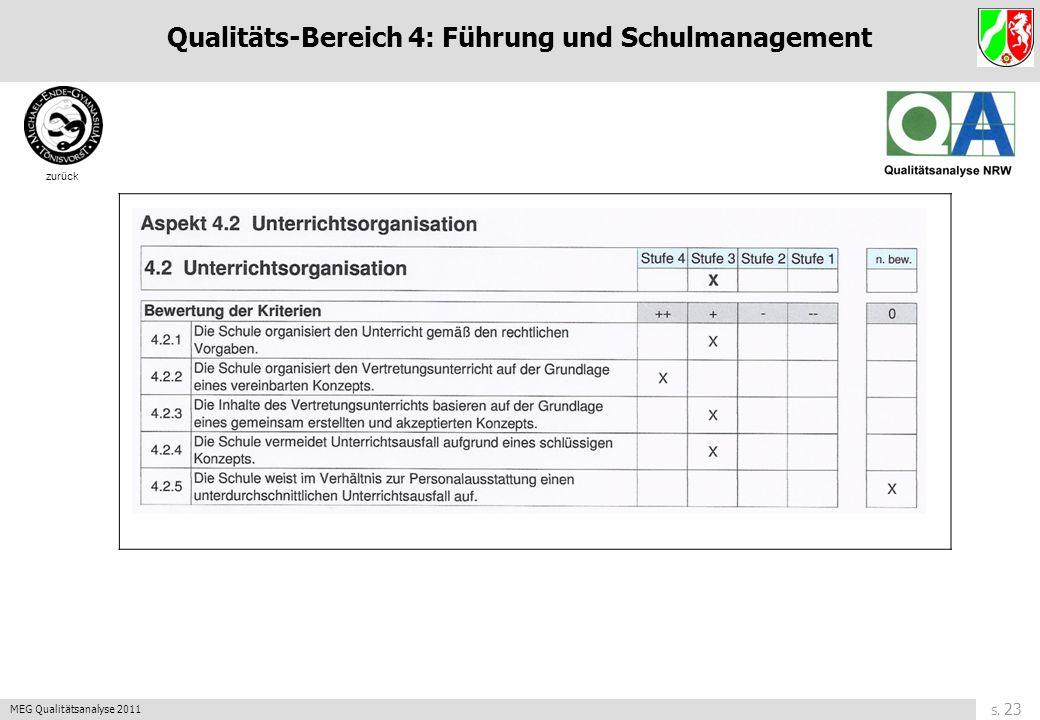 S. 22 MEG Qualitätsanalyse 2011 zurück Qualitäts-Bereich 4: Führung und Schulmanagement
