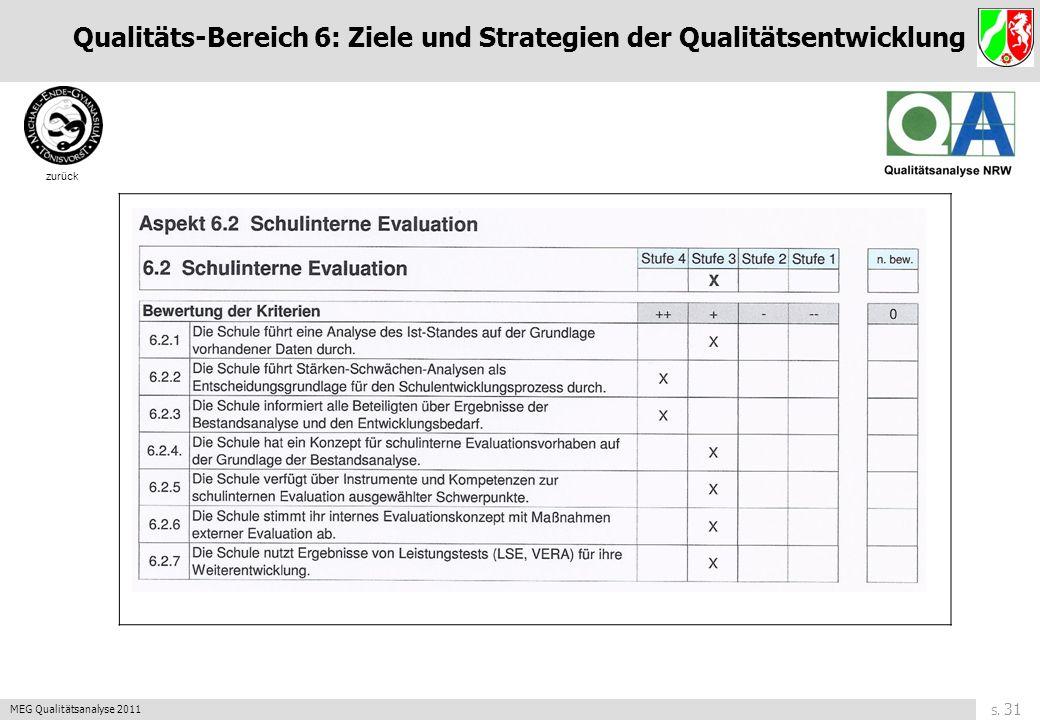 S. 30 MEG Qualitätsanalyse 2011 zurück Qualitäts-Bereich 6: Ziele und Strategien der Qualitätsentwicklung