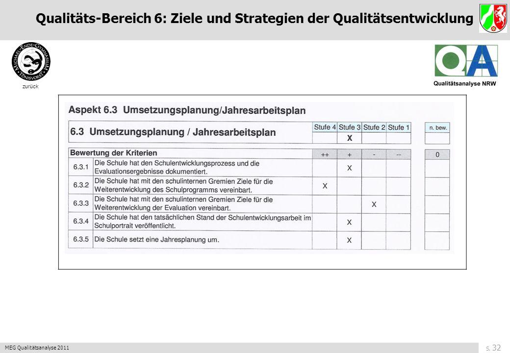 S. 31 MEG Qualitätsanalyse 2011 zurück Qualitäts-Bereich 6: Ziele und Strategien der Qualitätsentwicklung