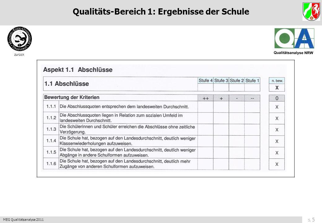 S. 5 MEG Qualitätsanalyse 2011 zurück Qualitäts-Bereich 1: Ergebnisse der Schule
