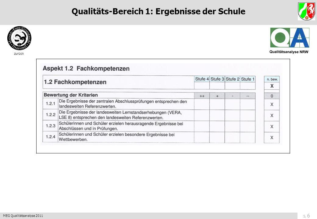 S. 6 MEG Qualitätsanalyse 2011 zurück Qualitäts-Bereich 1: Ergebnisse der Schule