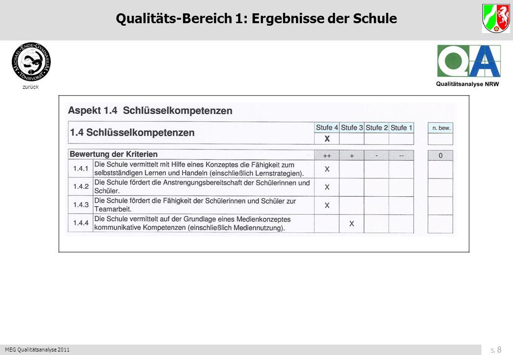 S. 28 MEG Qualitätsanalyse 2011 zurück Qualitäts-Bereich 5: Professionalität der Lehrkräfte