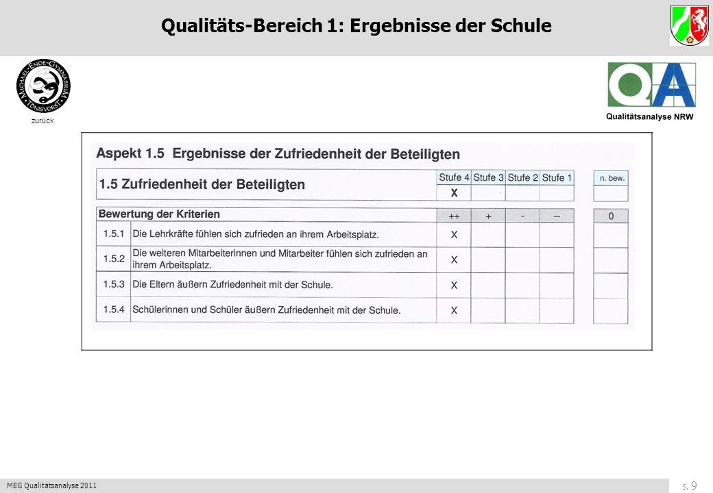 S. 8 MEG Qualitätsanalyse 2011 zurück Qualitäts-Bereich 1: Ergebnisse der Schule