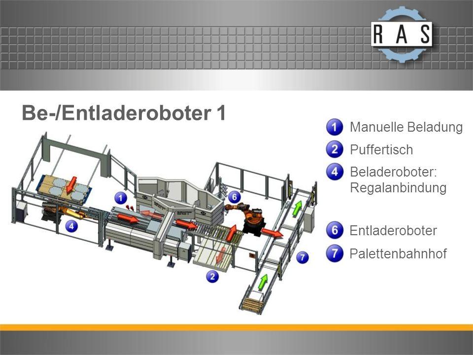 Be-/Entladeroboter 1 Manuelle Beladung Puffertisch Beladeroboter: Regalanbindung Entladeroboter Palettenbahnhof