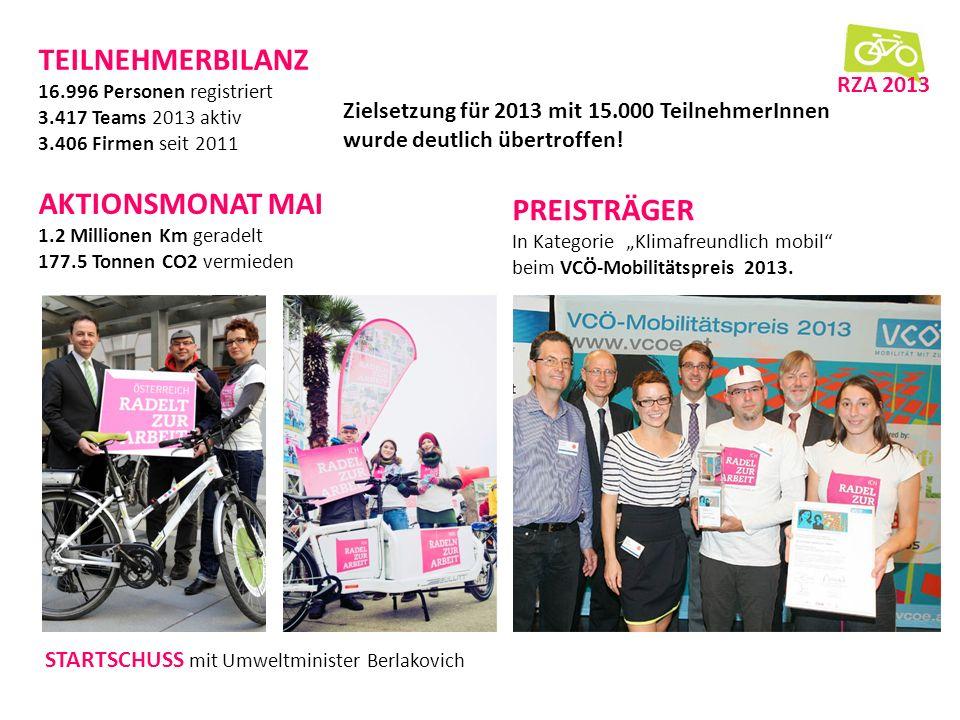 dd ff BILANZ RZA 2013 Ganz Österreich dabei! 17.000 Registrierte! VCÖ-Mobilitätspreis! f000f Abschlussbericht Kampagne 2013 ff f000f Dank an die Spons
