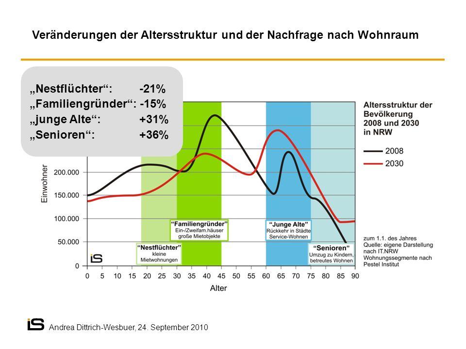 Veränderungen der Altersstruktur und der Nachfrage nach Wohnraum Andrea Dittrich-Wesbuer, 24. September 2010 Nestflüchter: -21% Familiengründer: -15%