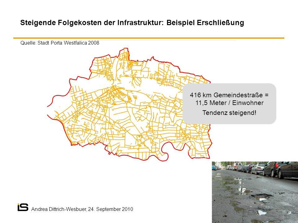 416 km Gemeindestraße = 11,5 Meter / Einwohner Tendenz steigend! Steigende Folgekosten der Infrastruktur: Beispiel Erschließung Quelle: Stadt Porta We