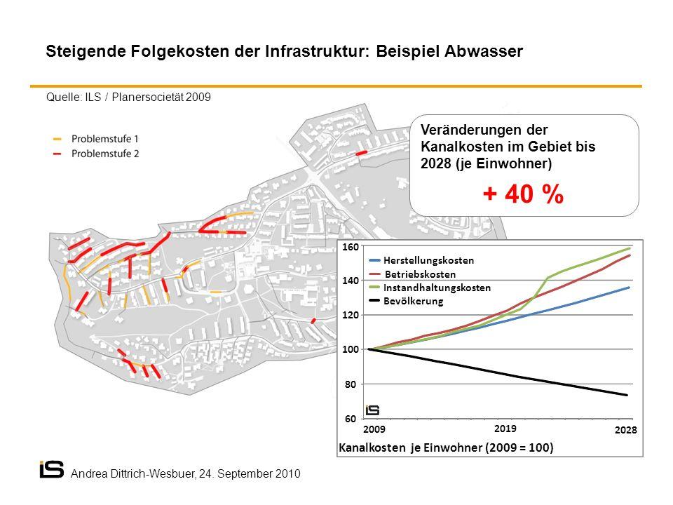 Veränderungen der Kanalkosten im Gebiet bis 2028 (je Einwohner) + 40 % 60 80 100 120 140 160 2009 2019 2028 Kanalkosten je Einwohner (2009 = 100) Hers