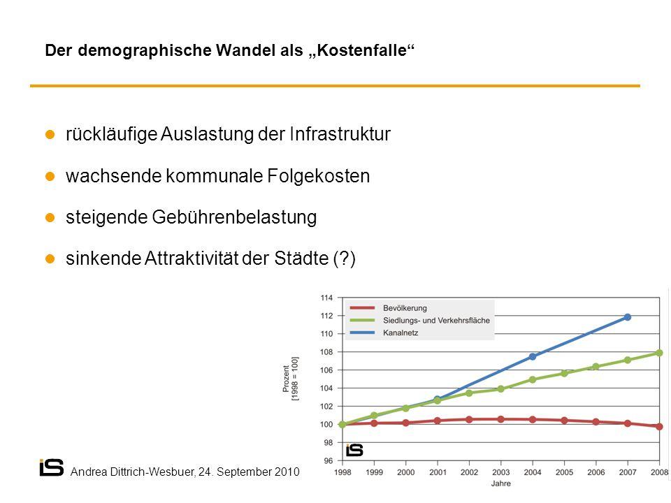 rückläufige Auslastung der Infrastruktur wachsende kommunale Folgekosten steigende Gebührenbelastung sinkende Attraktivität der Städte (?) Der demographische Wandel als Kostenfalle Andrea Dittrich-Wesbuer, 24.