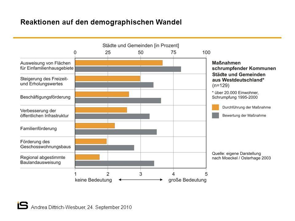 Reaktionen auf den demographischen Wandel Andrea Dittrich-Wesbuer, 24. September 2010