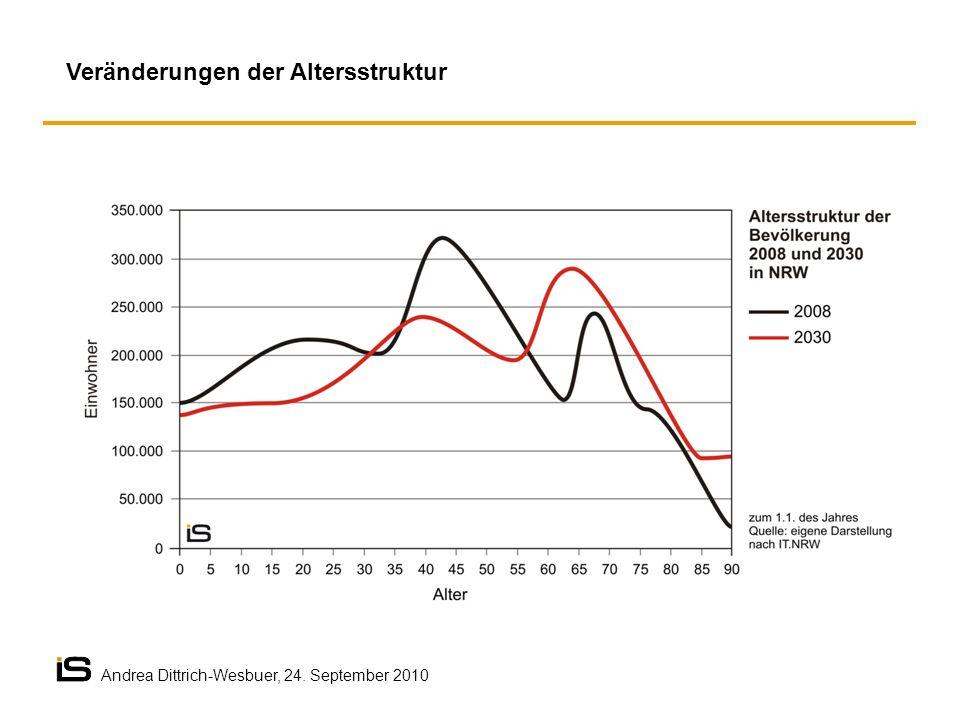 Veränderungen der Altersstruktur Andrea Dittrich-Wesbuer, 24. September 2010