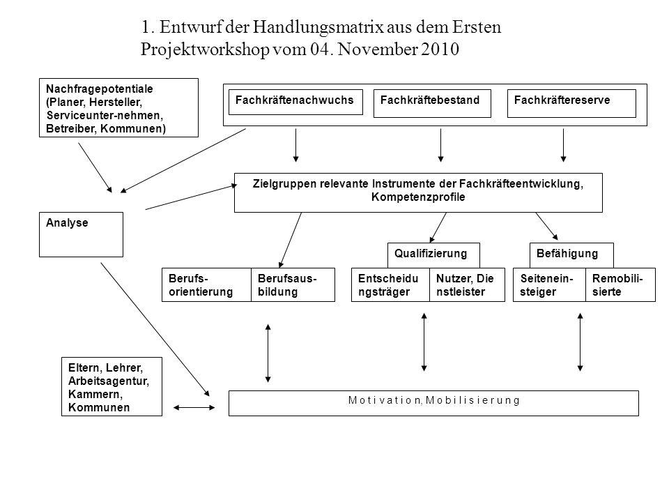 FachkräftenachwuchsFachkräftebestandFachkräftereserve Analyse Berufs- orientierung Berufsaus- bildung Nachfragepotentiale (Planer, Hersteller, Service