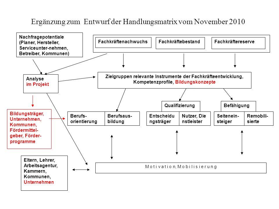 FachkräftenachwuchsFachkräftebestandFachkräftereserve Analyse im Projekt Berufs- orientierung Berufsaus- bildung Nachfragepotentiale (Planer, Herstell