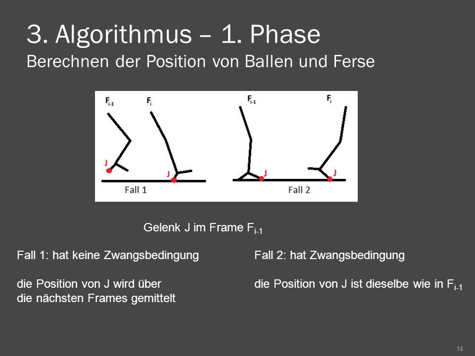 3. Algorithmus – 1. Phase Berechnen der Position von Ballen und Ferse 14 Fall 1: hat keine ZwangsbedingungFall 2: hat Zwangsbedingung die Position von