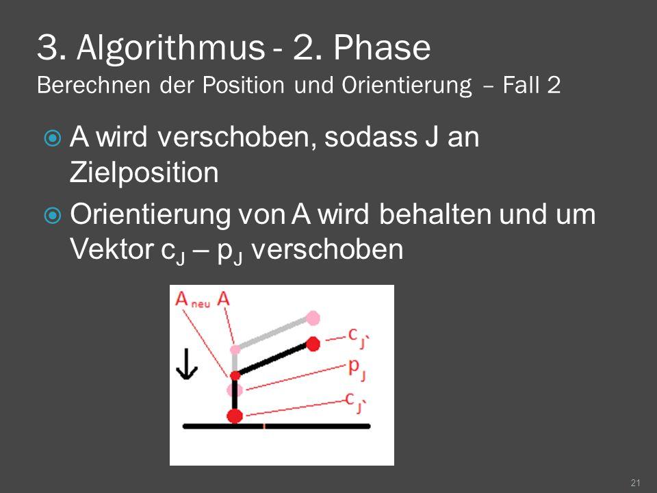 3. Algorithmus - 2. Phase Berechnen der Position und Orientierung – Fall 2 A wird verschoben, sodass J an Zielposition Orientierung von A wird behalte