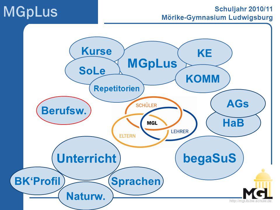 http://mgl.lb.bw.schule.de MGpLus Schuljahr 2010/11 Mörike-Gymnasium Ludwigsburg Sprachen Unterricht Naturw. BKProfil begaSuS Berufsw. MGpLus Kurse So