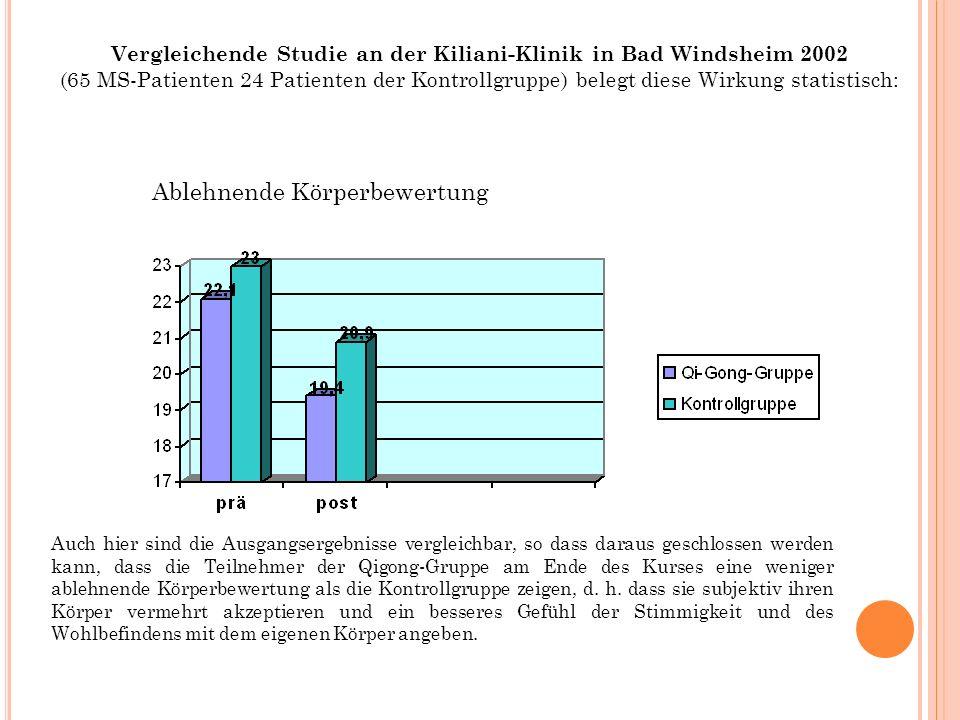 Vergleichende Studie an der Kiliani-Klinik in Bad Windsheim 2002 (65 MS-Patienten 24 Patienten der Kontrollgruppe) belegt diese Wirkung statistisch: A