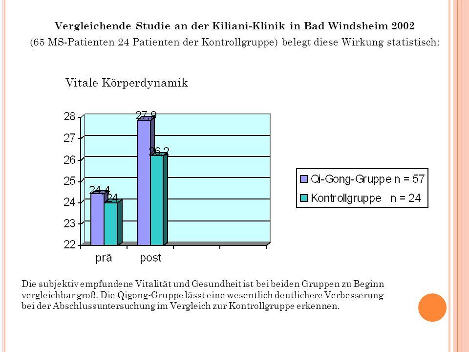 Vergleichende Studie an der Kiliani-Klinik in Bad Windsheim 2002 (65 MS-Patienten 24 Patienten der Kontrollgruppe) belegt diese Wirkung statistisch: V
