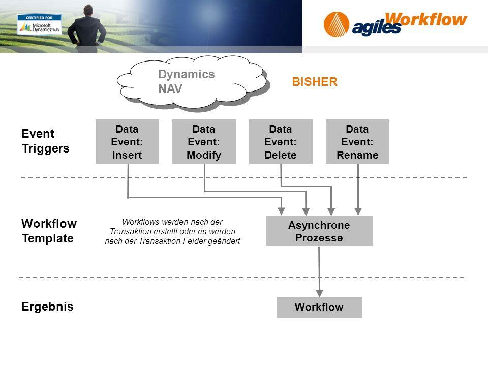 www.agilesworkflow.com Dynamics NAV Workflow Template Event Triggers Ergebnis Data Event: Insert Data Event: Modify Data Event: Delete Data Event: Rename Asynchrone Prozesse Workflow BISHER Workflows werden nach der Transaktion erstellt oder es werden nach der Transaktion Felder geändert