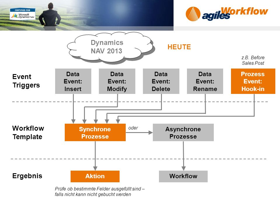 www.agilesworkflow.com Dynamics NAV 2013 Workflow Template Event Triggers Ergebnis Data Event: Insert Data Event: Modify Data Event: Delete Data Event: Rename Prozess Event: Hook-in Synchrone Prozesse Asynchrone Prozesse AktionWorkflow oder z.B.